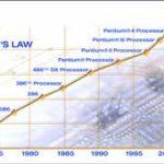 Molecular Imprints enables Moore's Law