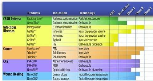 Nanotherapeutics_Pipeline