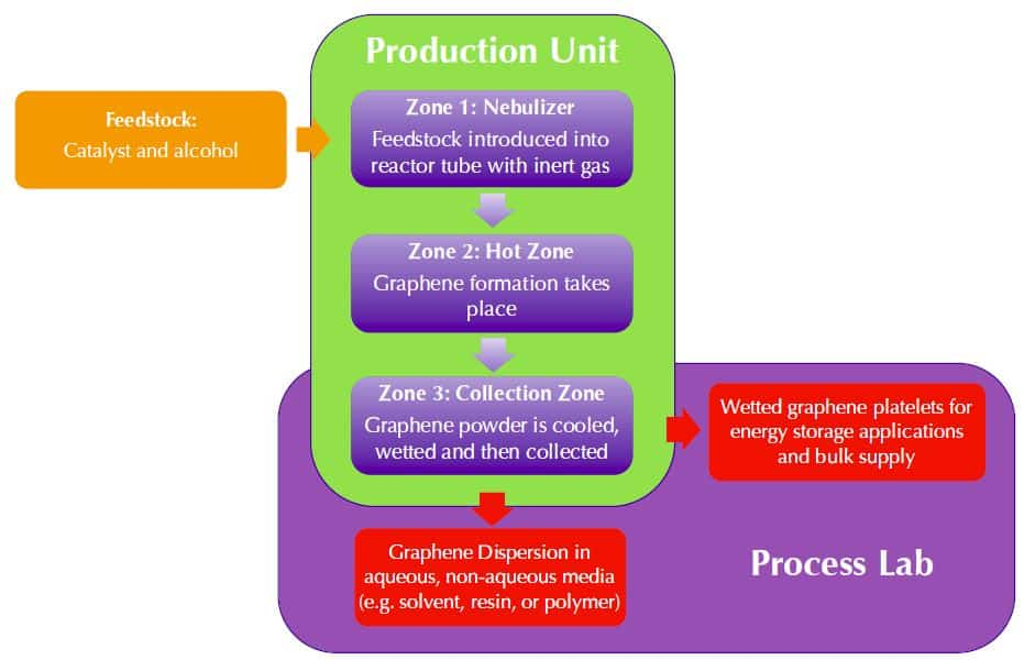 AGM_Graphene_Production_Process