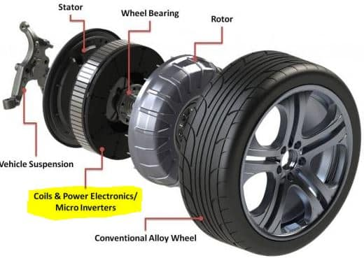 Protean 39 s unique 100hp in wheel electric motor nanalyze for Electric motors and drives