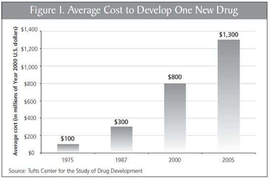 Average_Drug_Development_Cost