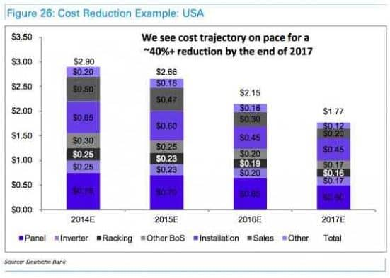 Solar_Panel_Cost_Reduction