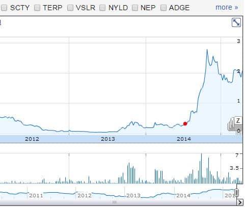 Solar_Power_Price_Chart
