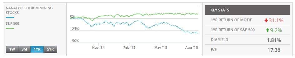 Lithium_Mining_Stocks_Motif_Performance