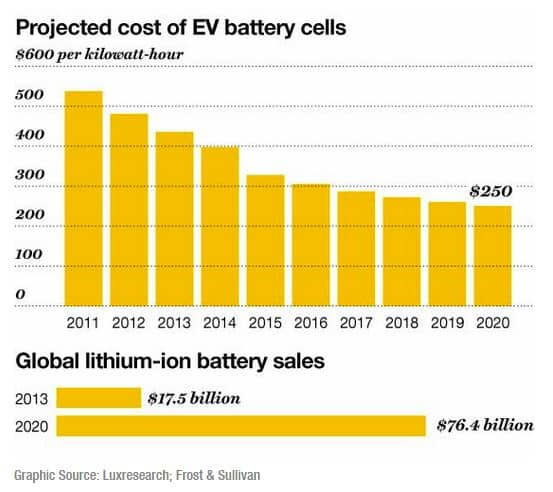 Best Lithium Ion Battery For Solar >> Sakti3's Solid State Lithium Batteries - Nanalyze