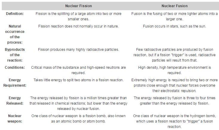 advantages and disadvantages of nuclear fission and nuclear fusion This essay discusses some of the major advantages and disadvantages of nuclear energy this is called nuclear fission and this process liberates a large amount of energy what are the advantages of nuclear energy.