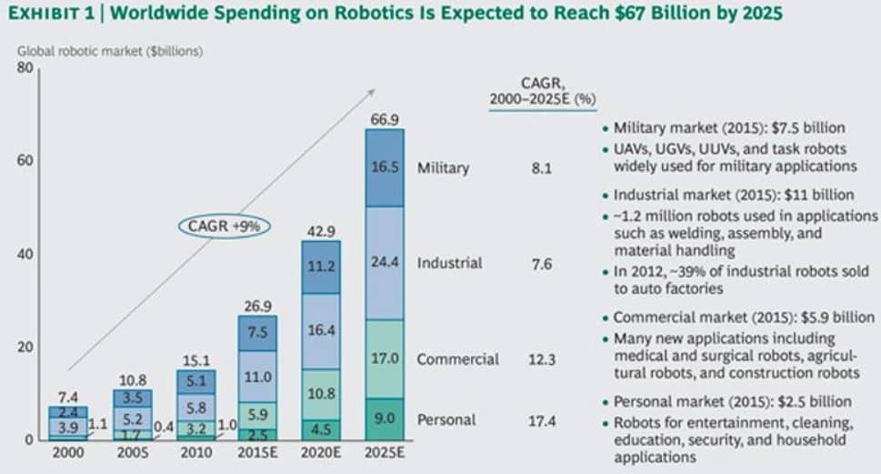 BCG_Robotics_Growth