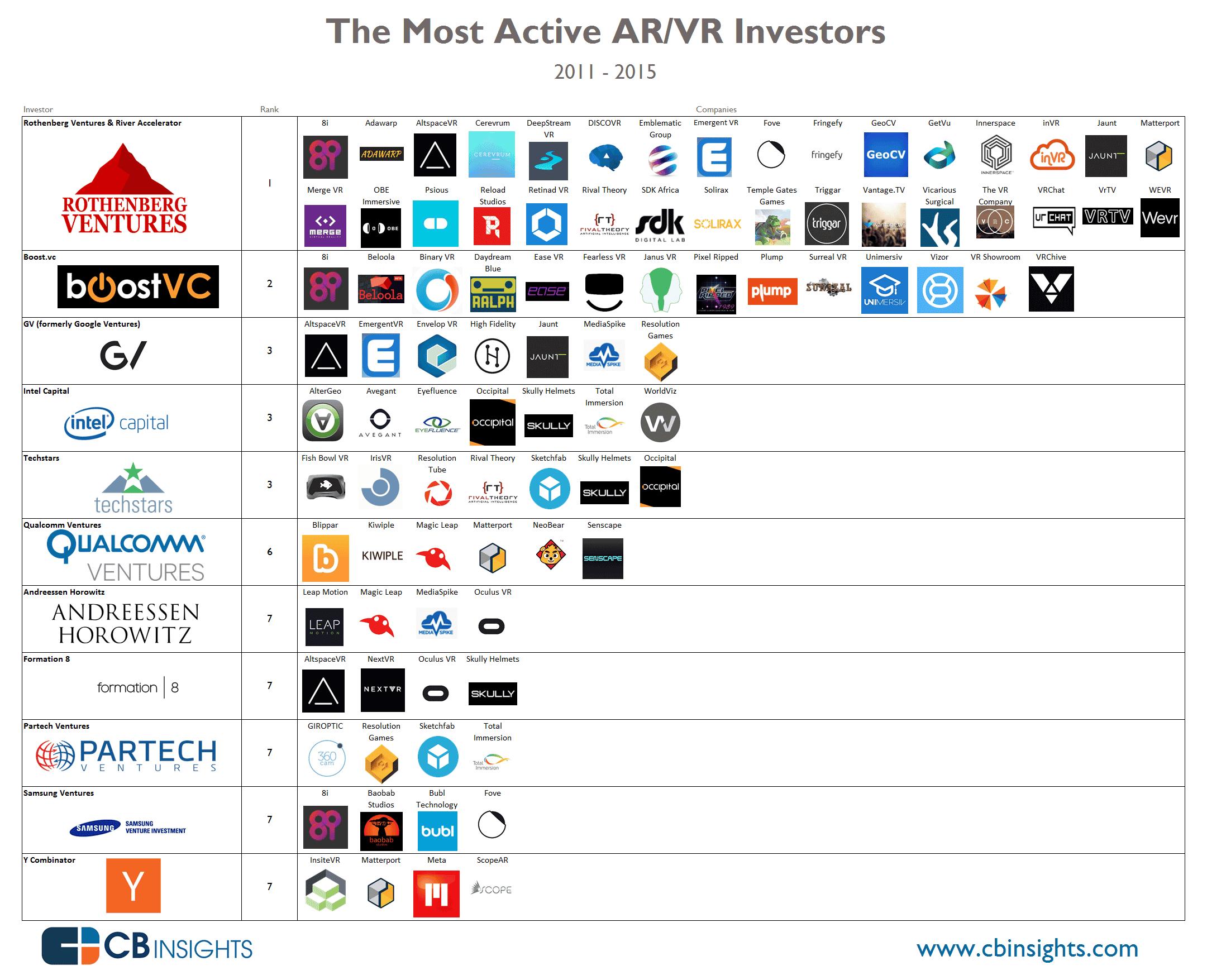 AR and VR Companies