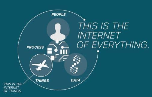 Internet_Of_Everything