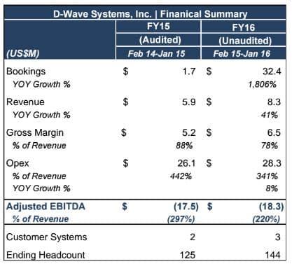 D-Wave_Financials