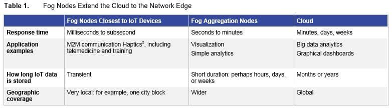 Fog Computing Nodes