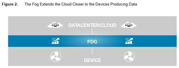 Fog Computing The Cloud IoT