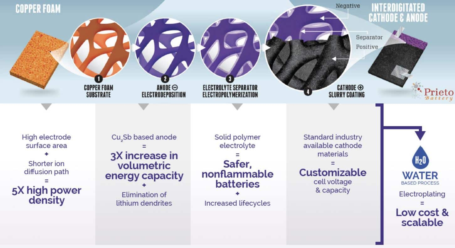 Battery repair technology - what happens when the battery is broken?