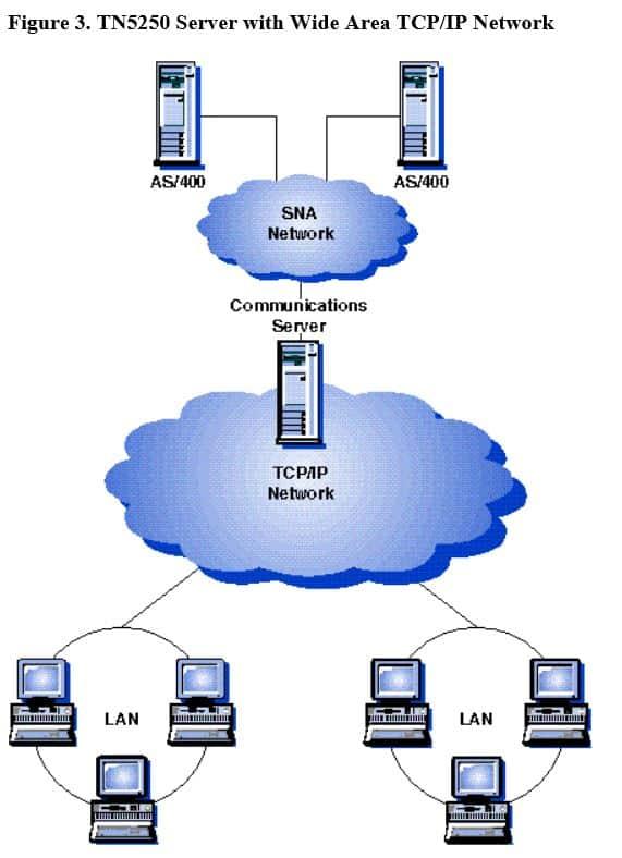 Server Workstation