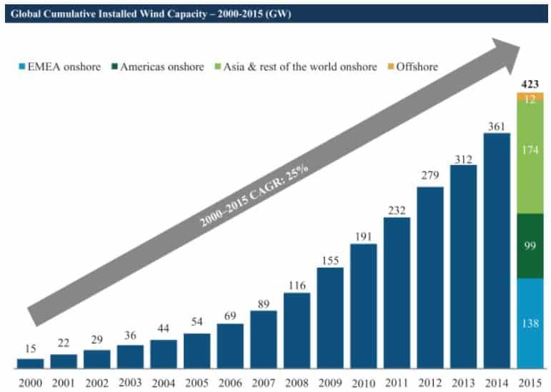Wind Energy Capacity