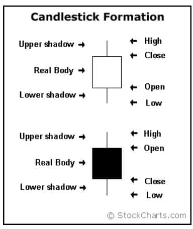 Candlestick Chartting Example