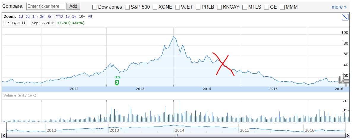 DDD Stock Price History