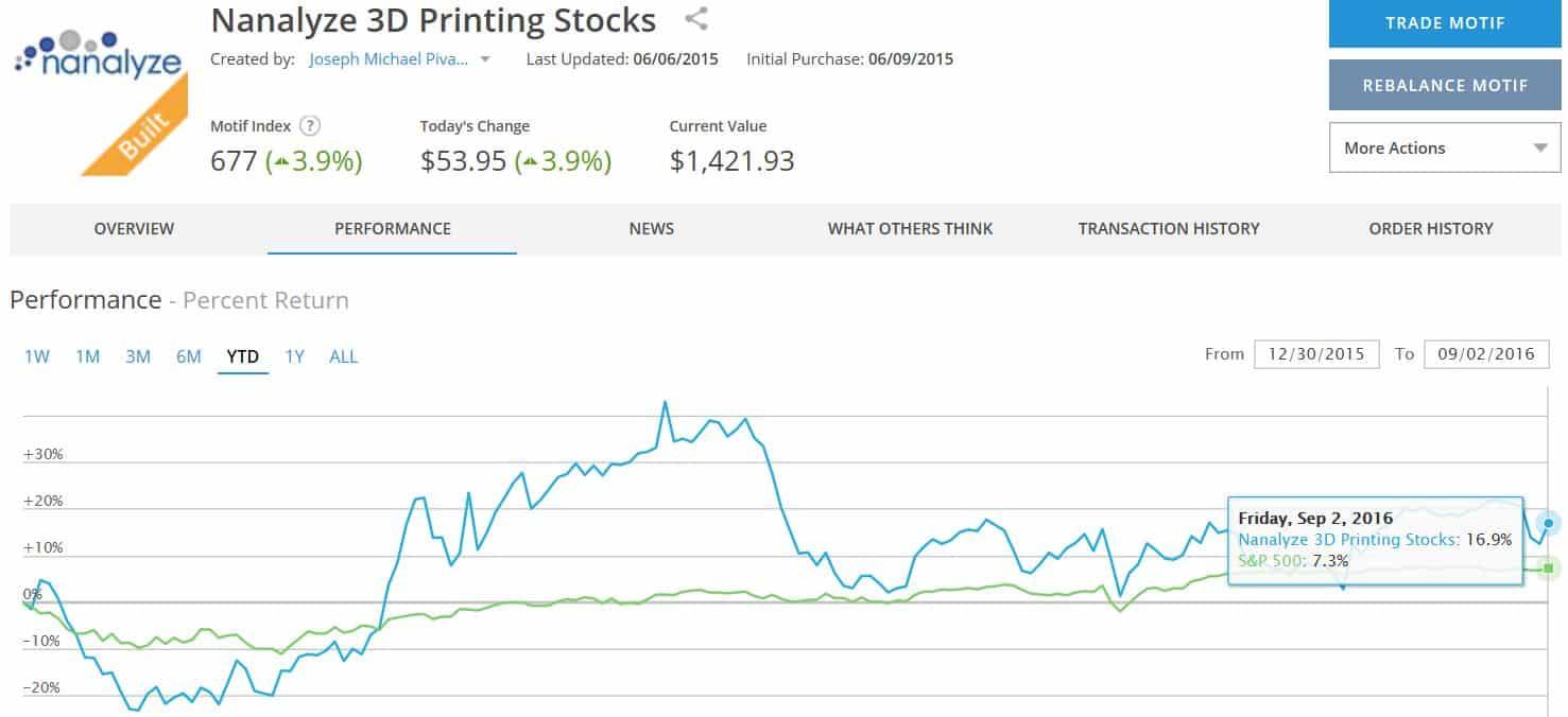Nanalyze 3D Printing Stocks