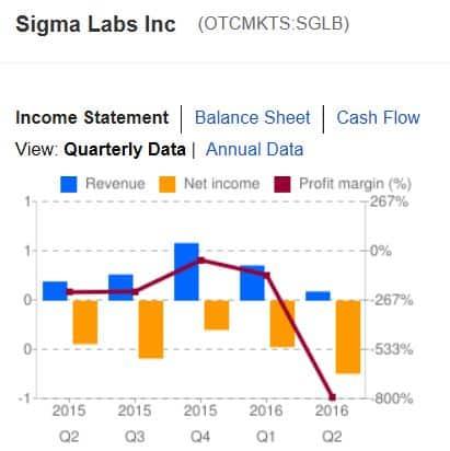 Sigma Labs Chart