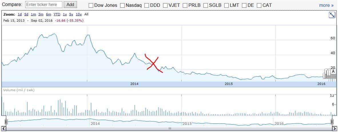 eXone Stock Price