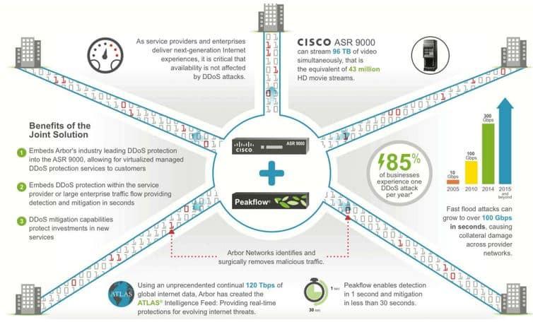 ddos-prevention-software-arbor-cisco
