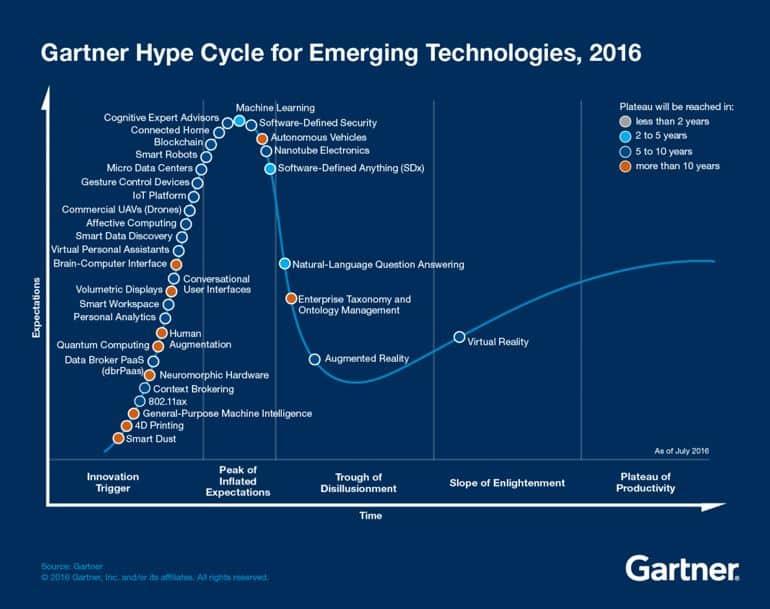 gartner-emerging-technologies-hype-cycle