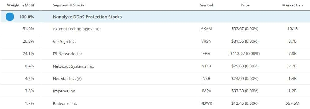 nanalyze-ddos-protection-stocks-motif