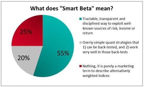 what-does-smart-beta-mean