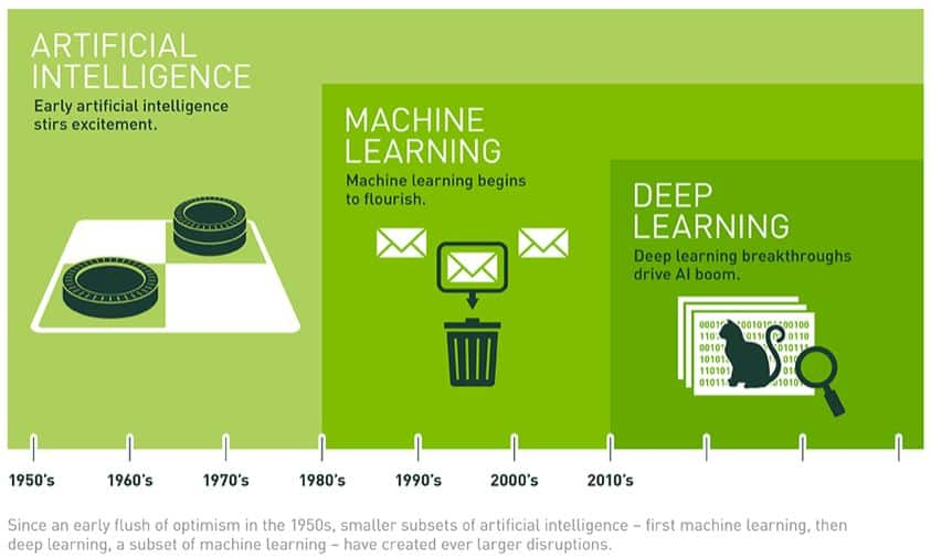 artificial-intelligence-definition-nvidia