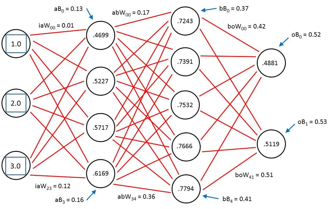 deep-learning-neural-network