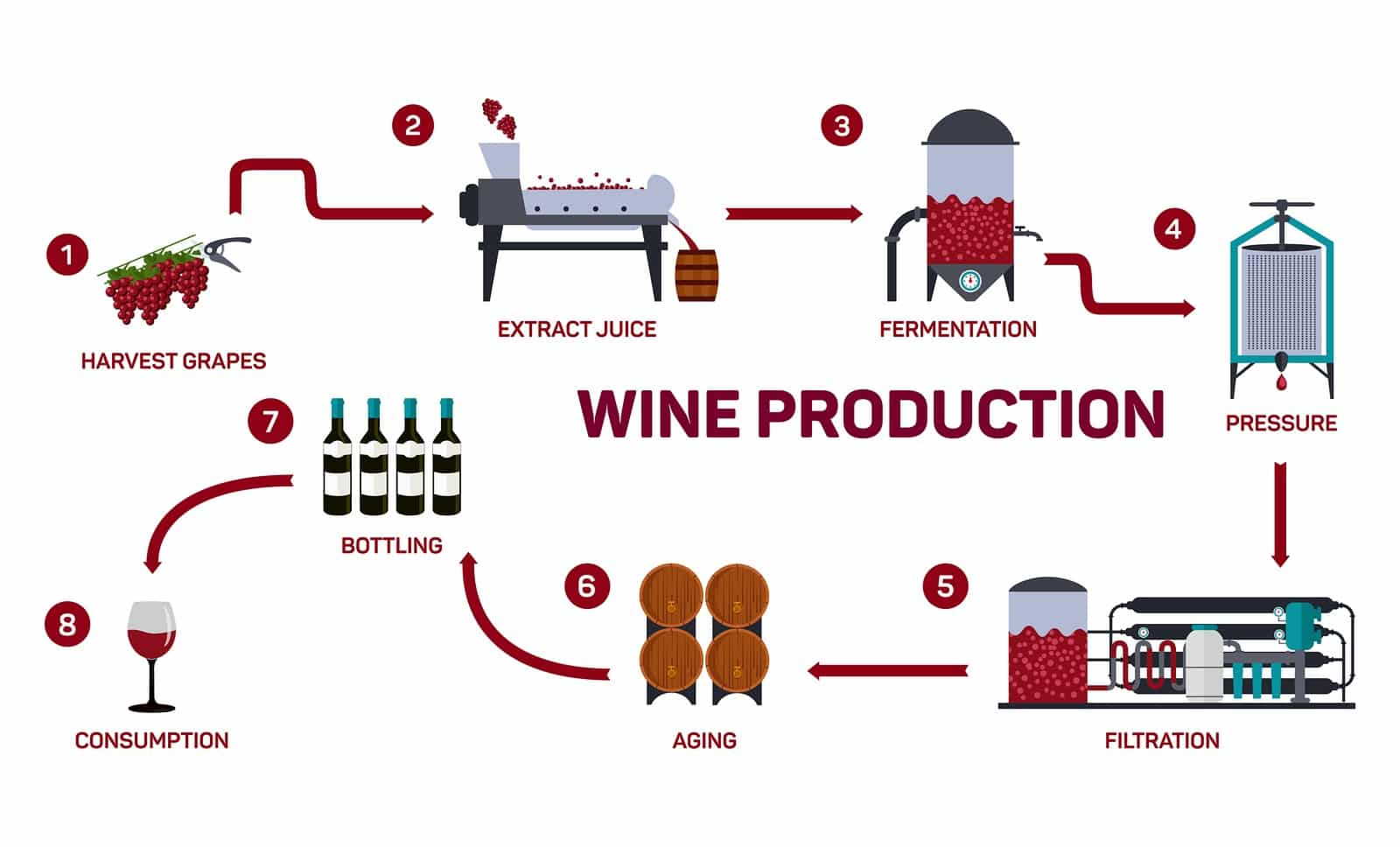 production of red wine But in wine-making, the temperature cannot exceed 85 f = 294 c for red wines or 60 f = 153 c for white wines) resveratrol does not inhibit a production.