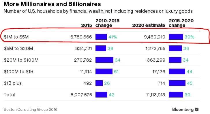 millionaires-and-billionaires