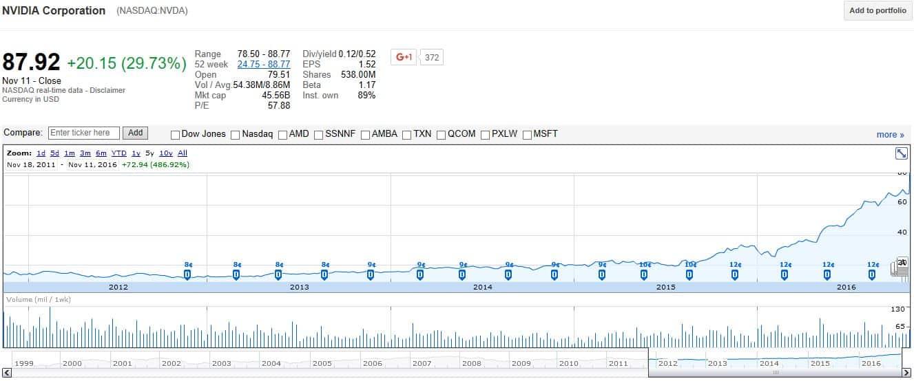 nvidia ai stock chart