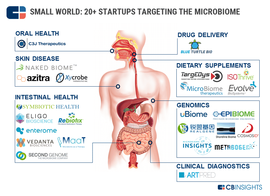 cb-insights-microbiome-startups