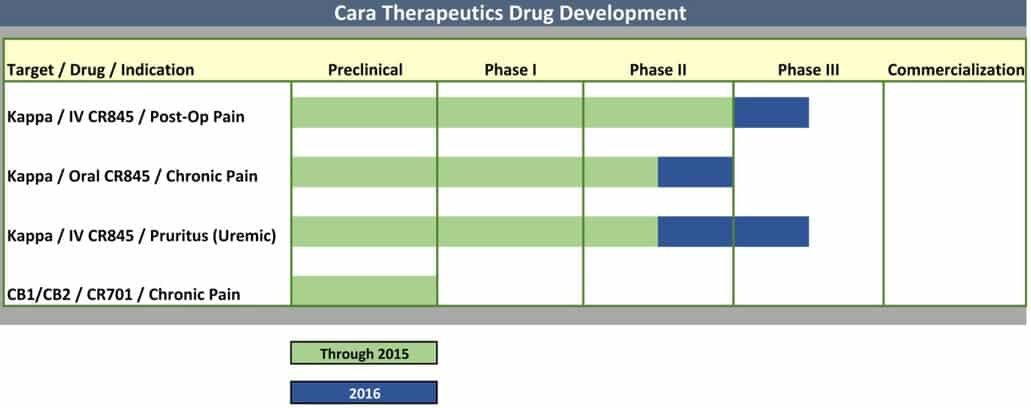 cara-therapeutics-pipeline