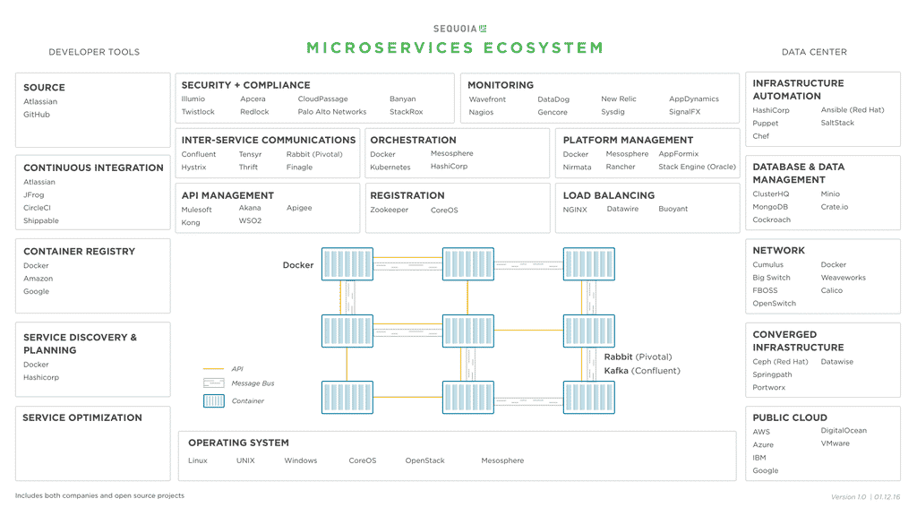microservices-ecosystem