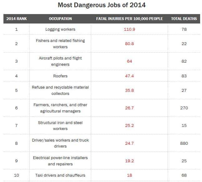 most-dangerous-jobs