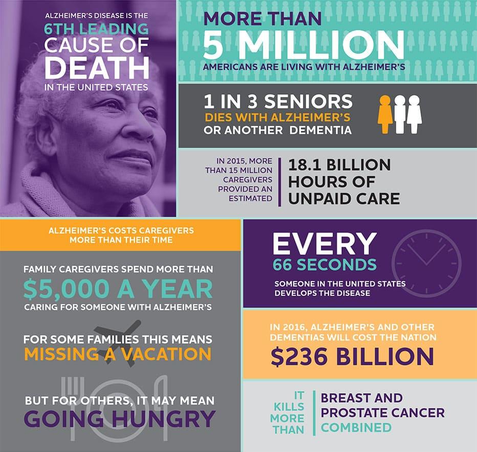 Alzheimer's Facts and Figures. Source: Alzheimer's Association