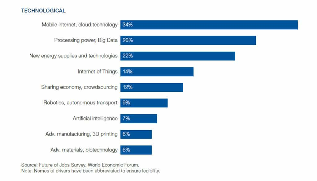 Technological drivers of jobs in the future.