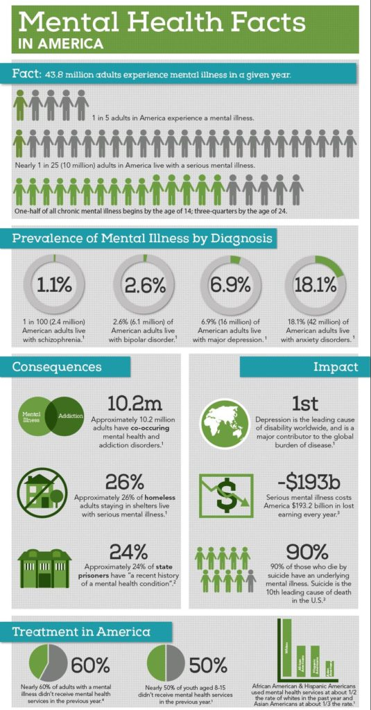 Mental Health Facts. Credit: National Alliance on Mental Health.