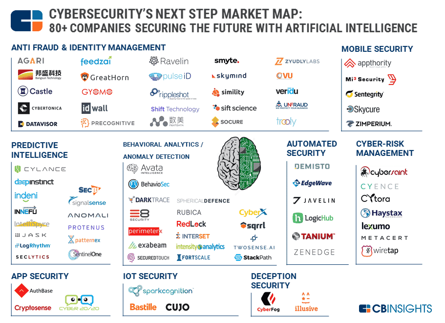 4 Ai Cybersecurity Startups Using Predictive Analytics R Amp H